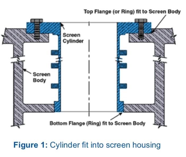 Cylinder fit